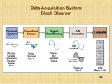 Simple Words Let You Know Complicated Data Acquisition System